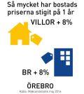bostadspriser